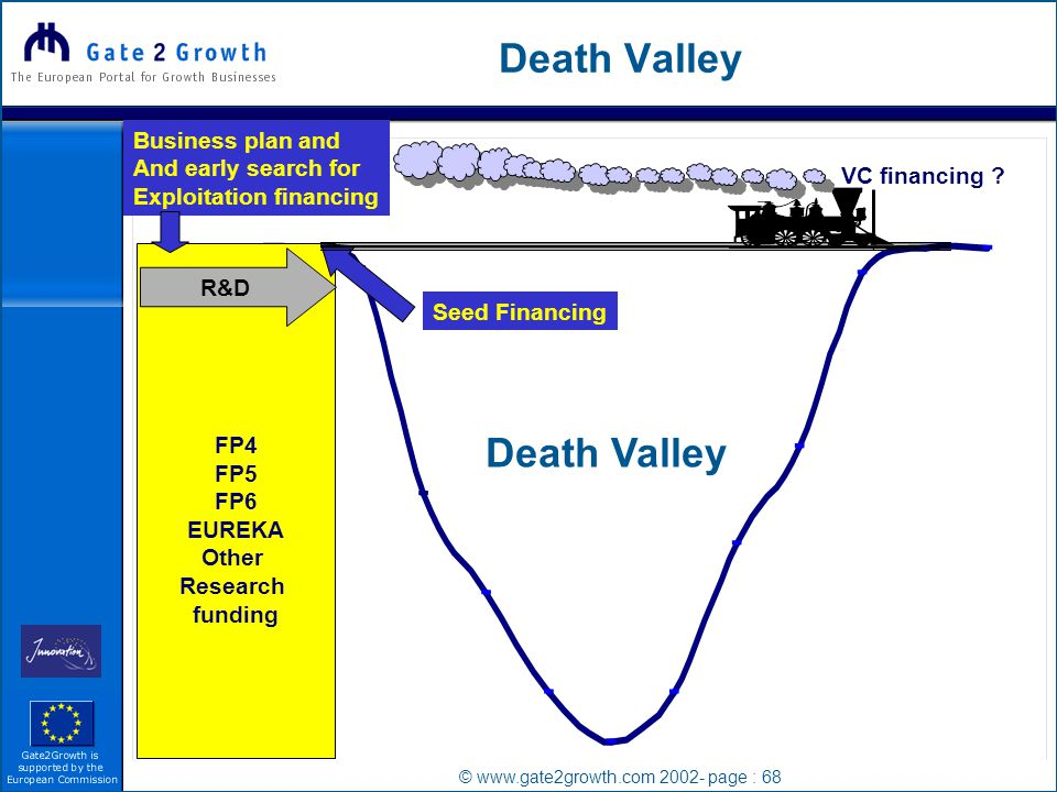 © www.gate2growth.com 2002- page : 68 Death Valley FP4 FP5 FP6 EUREKA Other Research funding R&D VC financing .