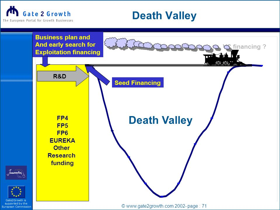 © www.gate2growth.com 2002- page : 71 Death Valley FP4 FP5 FP6 EUREKA Other Research funding R&D VC financing .