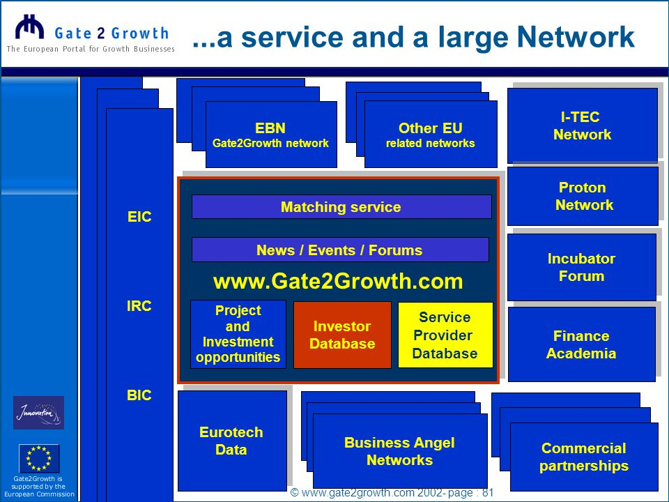 © www.gate2growth.com 2002- page : 81...a service and a large Network EIC IRC BIC EBN Gate2Growth network Finance Academia Finance Academia www.Gate2Growth.com Eurotech Data Eurotech Data I-TEC Network I-TEC Network Proton Network Proton Network Incubator Forum Incubator Forum Business Angel Networks Commercial partnerships Business Angel Networks Business Angel Networks Commercial partnerships Commercial partnerships Other EU related networks Matching service Project and Investment opportunities Investor Database Service Provider Database News / Events / Forums