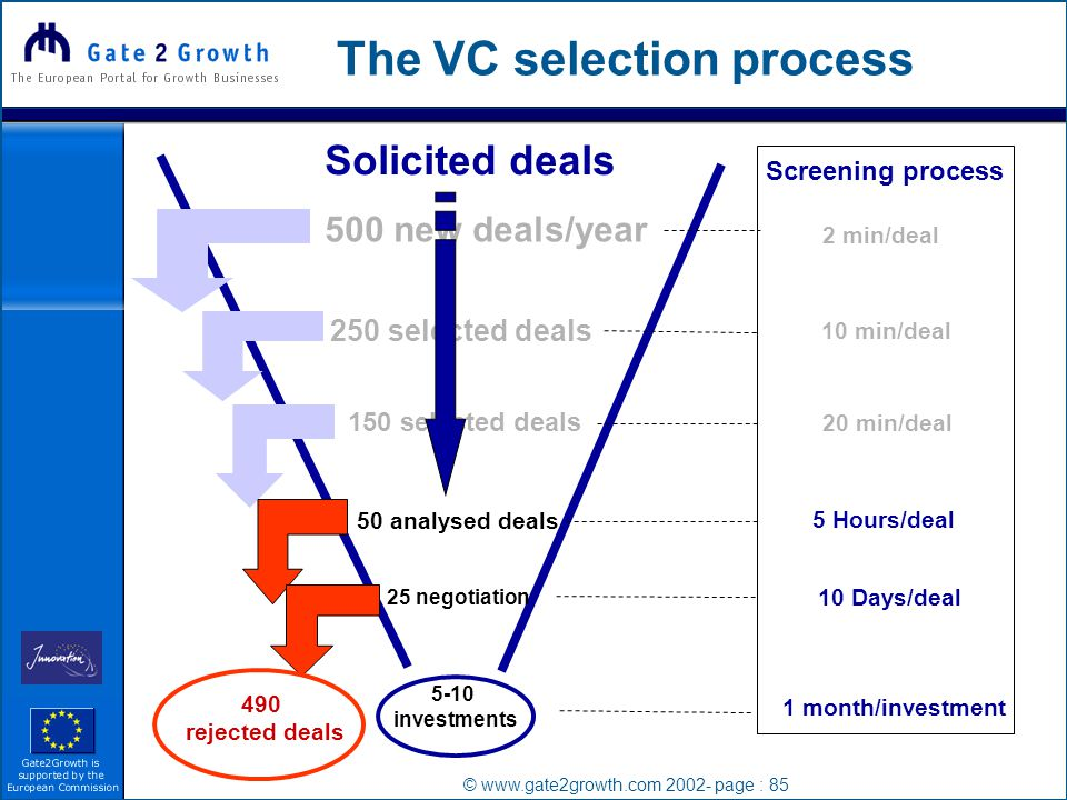 © www.gate2growth.com 2002- page : 85 The VC selection process 500 new deals/year Screening process 2 min/deal 250 selected deals 150 selected deals 10 min/deal 20 min/deal 50 analysed deals 5 Hours/deal 25 negotiation 5-10 investments 10 Days/deal 490 rejected deals 1 month/investment Solicited deals