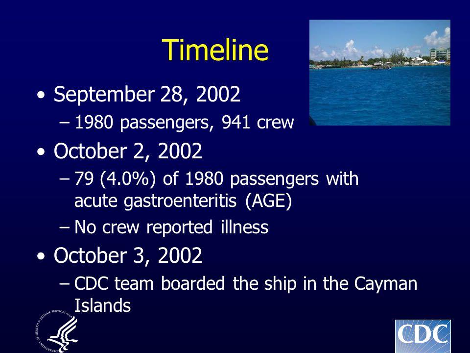 Timeline September 28, 2002 –1980 passengers, 941 crew October 2, 2002 –79 (4.0%) of 1980 passengers with acute gastroenteritis (AGE) –No crew reporte