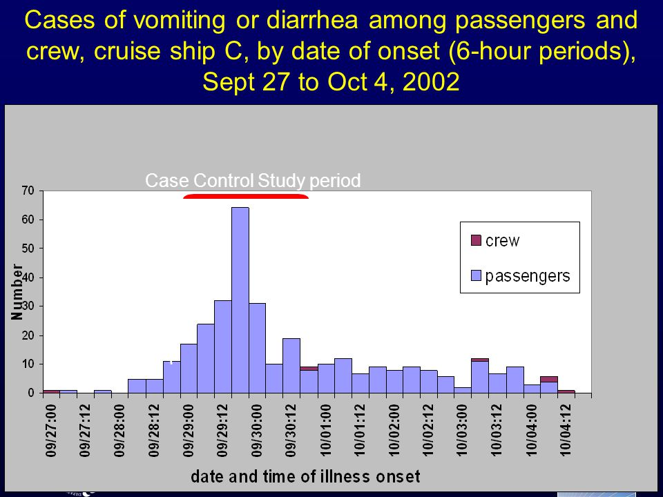 Date of embarkation Case Control Study period Date of embarkation Case Control Study period Cases of vomiting or diarrhea among passengers and crew, cruise ship C, by date of onset (6-hour periods), Sept 27 to Oct 4, 2002