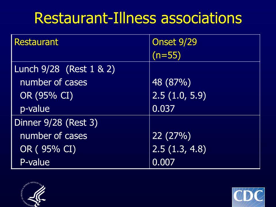 Restaurant-Illness associations RestaurantOnset 9/29 (n=55) Lunch 9/28 (Rest 1 & 2) number of cases OR (95% CI) p-value 48 (87%) 2.5 (1.0, 5.9) 0.037