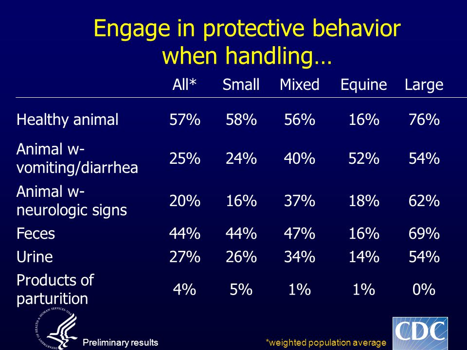 Engage in protective behavior when handling… All*SmallMixedEquineLarge Healthy animal57%58%56%16%76% Animal w- vomiting/diarrhea 25%24%40%52%54% Animal w- neurologic signs 20%16%37%18%62% Feces44% 47%16%69% Urine27%26%34%14%54% Products of parturition 4%5%1% 0% *weighted population averagePreliminary results