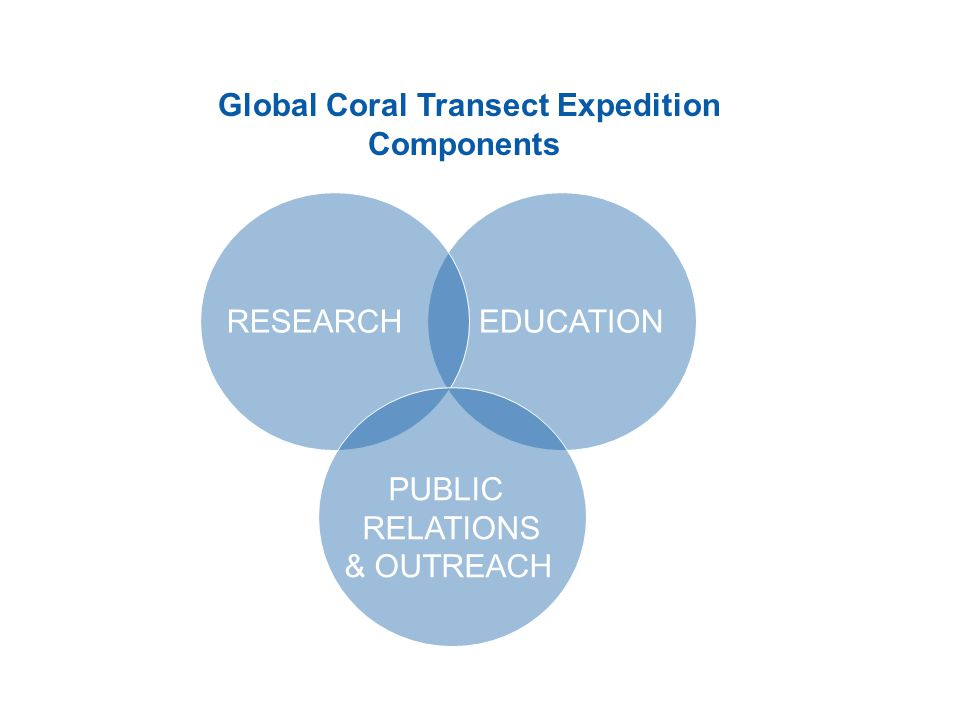 RESEARCHEDUCATION PUBLIC RELATIONS & OUTREACH Global Coral Transect Expedition Components
