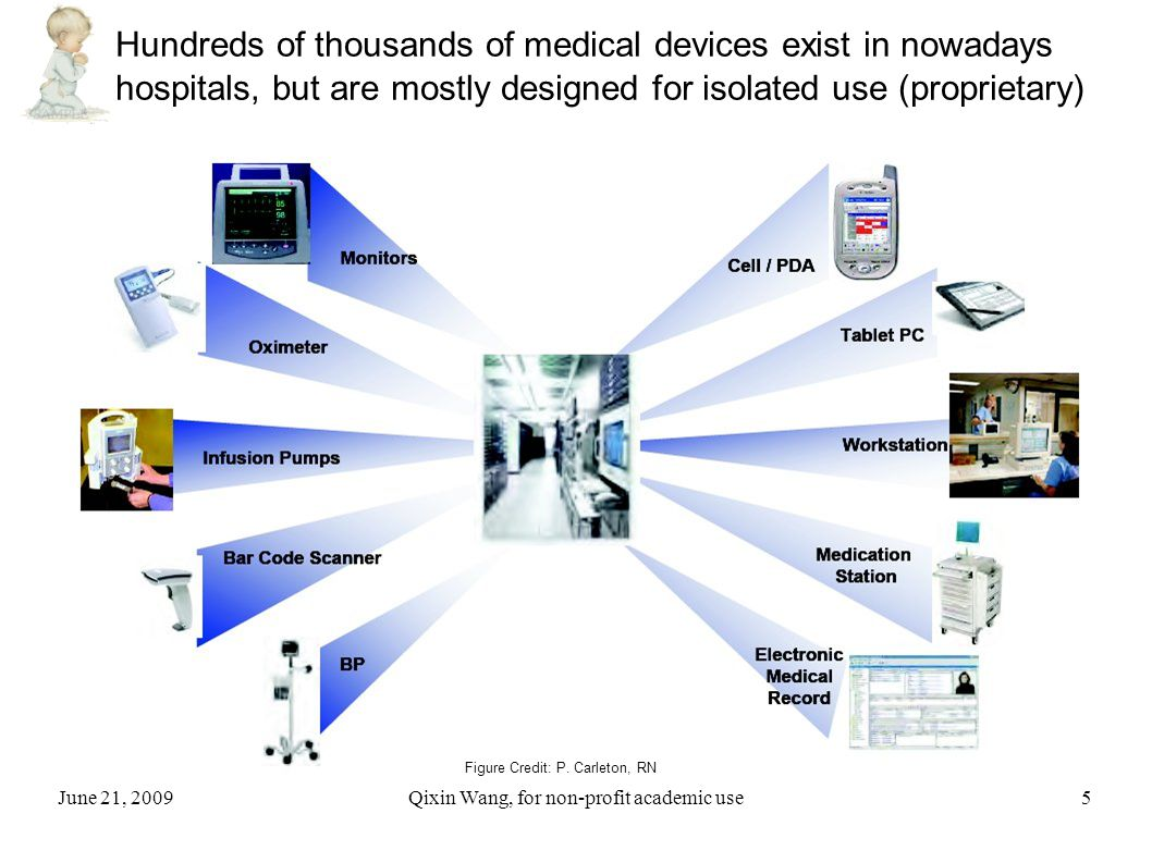 June 21, 2009Qixin Wang, for non-profit academic use5 Hundreds of thousands of medical devices exist in nowadays hospitals, but are mostly designed for isolated use (proprietary) Figure Credit: P.