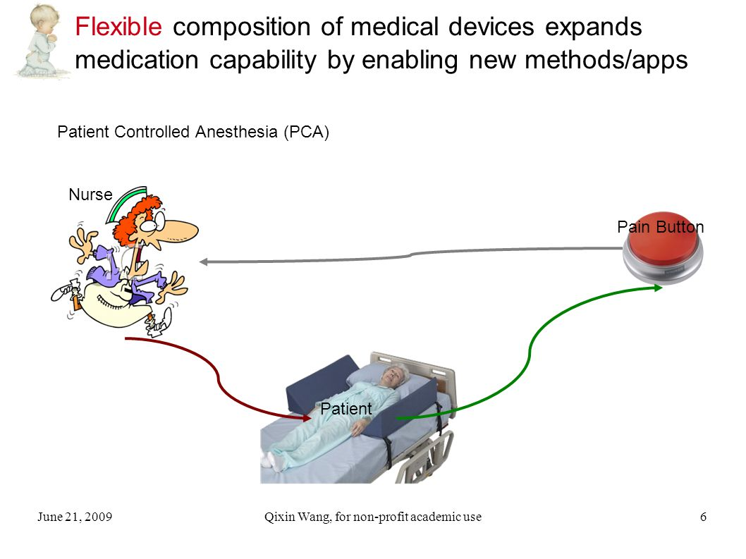 June 21, 2009Qixin Wang, for non-profit academic use6 Flexible composition of medical devices expands medication capability by enabling new methods/apps Patient Controlled Anesthesia (PCA) Pain Button Patient Nurse