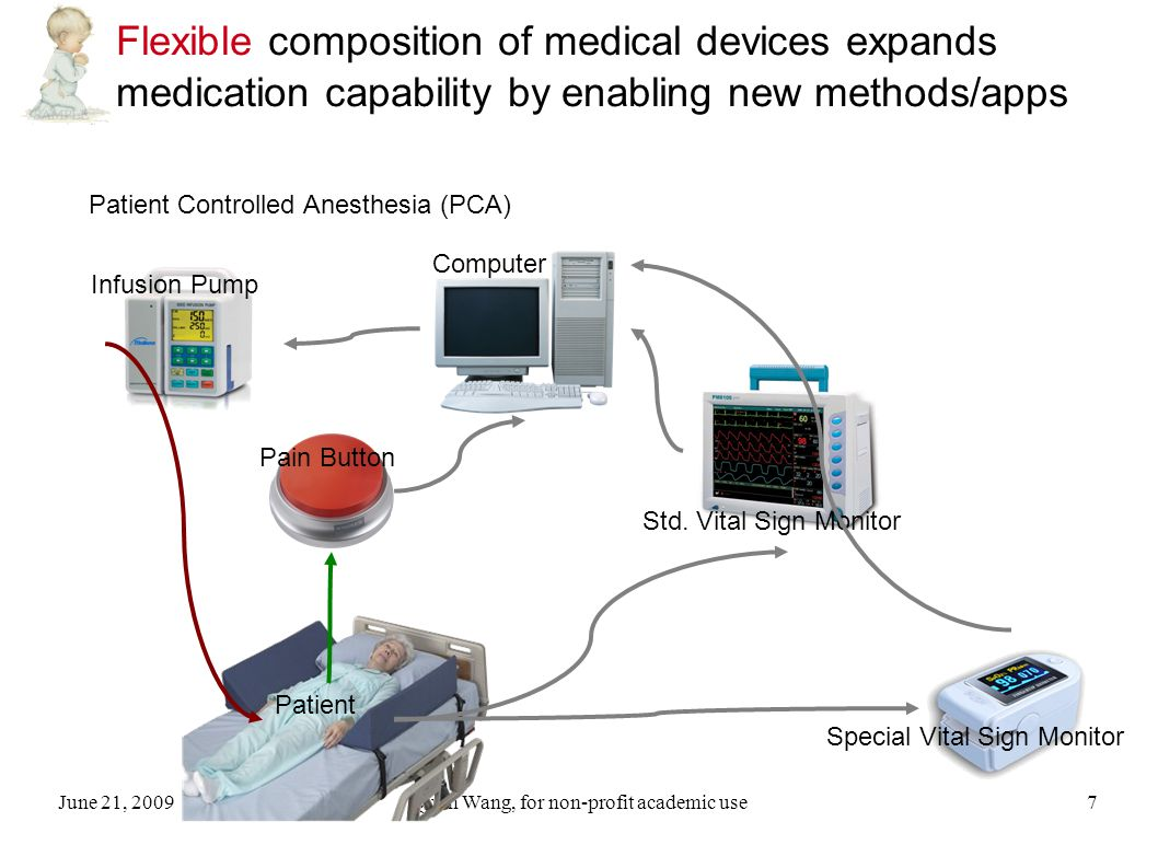 June 21, 2009Qixin Wang, for non-profit academic use38 Why do we want Medical Device Plug-and-Play (MDPnP).