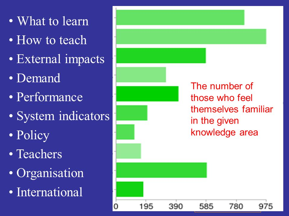 Types of knowledge Importance/relevance What to learn How to teach External impacts Demand Performance System indicators Policy Teachers Organisation International and attributes Lack of knowledge Quality Use in practice Sources The number of those who feel themselves familiar in the given knowledge area