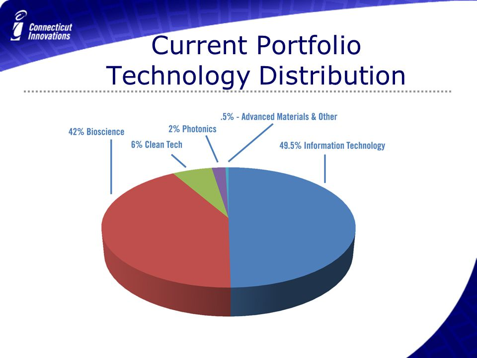 Current Portfolio Technology Distribution
