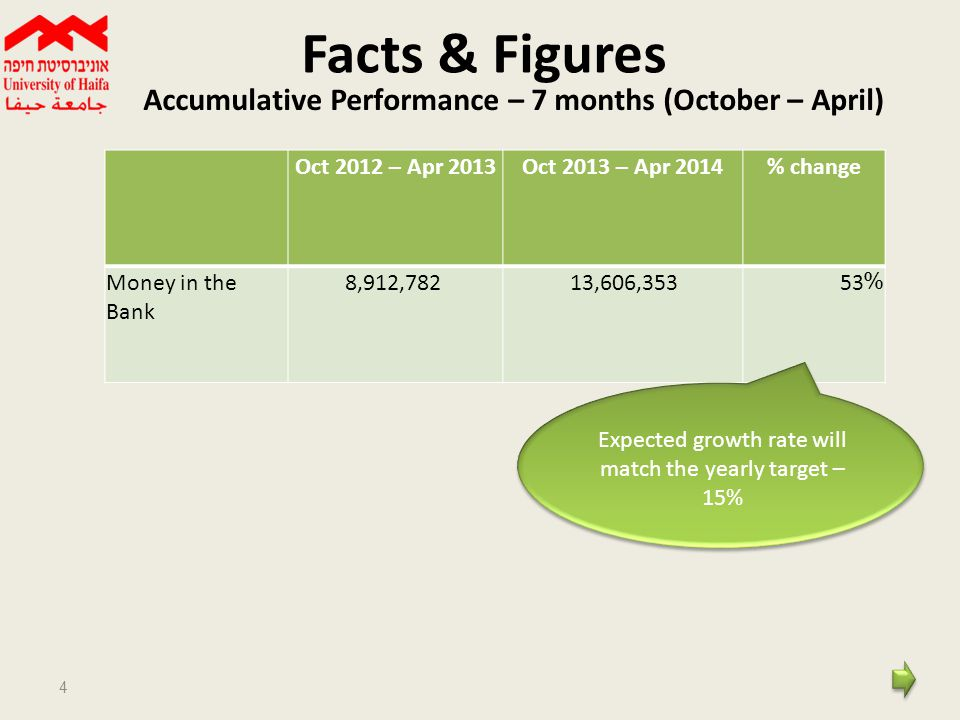 Facts & Figures 4 Accumulative Performance – 7 months (October – April) % changeOct 2013 – Apr 2014Oct 2012 – Apr 2013 53%13,606,3538,912,782Money in the Bank Expected growth rate will match the yearly target – 15%