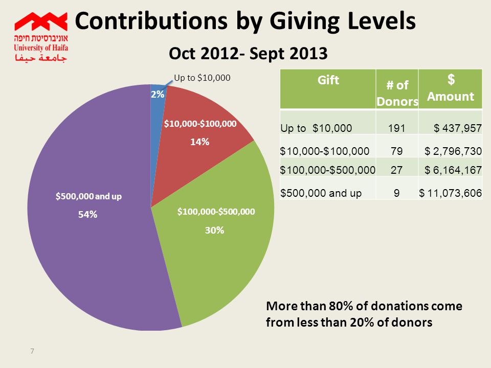 Contributions by Country Oct 2012- Sept 2013 8 USA Switz. Canada UK Israel France Germany