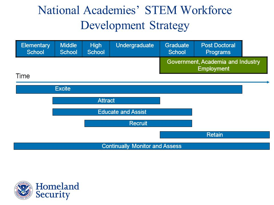 National Academies' STEM Workforce Development Strategy Elementary School Middle School High School UndergraduateGraduate School Post Doctoral Programs Government, Academia and Industry Employment Time Excite Attract Educate and Assist Recruit Continually Monitor and Assess Retain