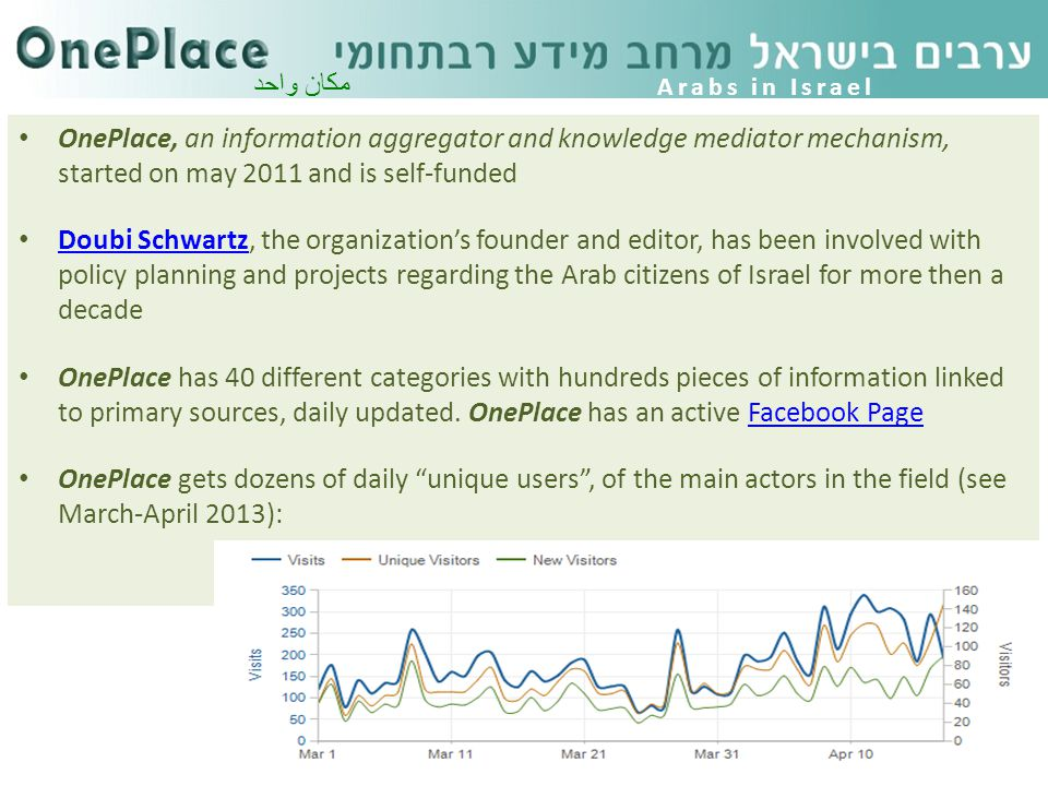 OnePlace, an information aggregator and knowledge mediator mechanism, started on may 2011 and is self-funded Doubi Schwartz, the organization's founder and editor, has been involved with policy planning and projects regarding the Arab citizens of Israel for more then a decade Doubi Schwartz OnePlace has 40 different categories with hundreds pieces of information linked to primary sources, daily updated.
