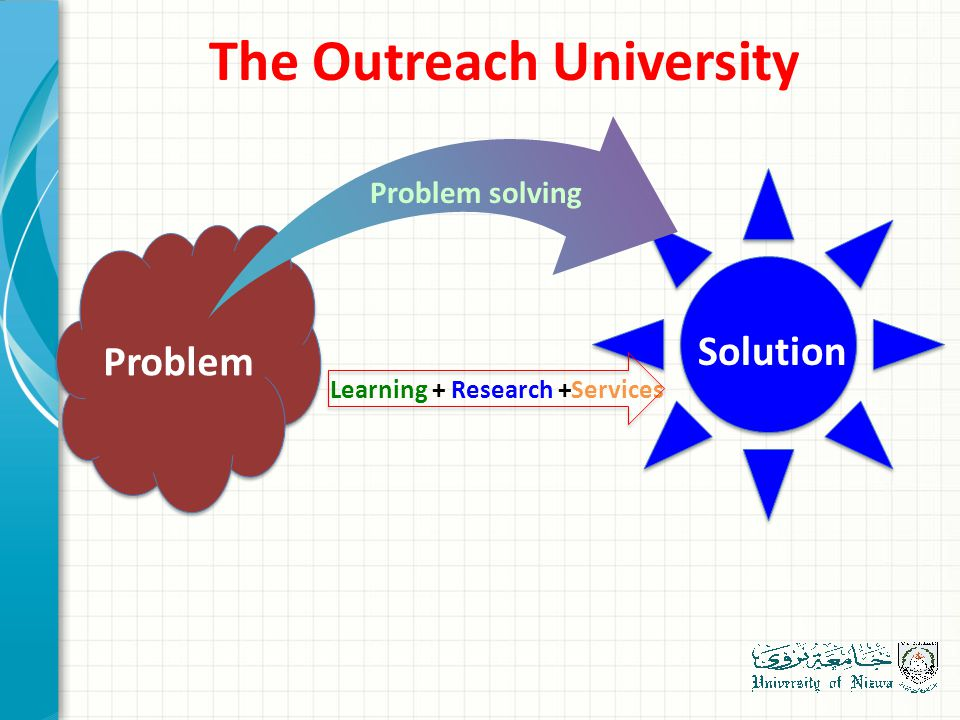 The Outreach University Problem Solution Learning + Research +Services Problem solving