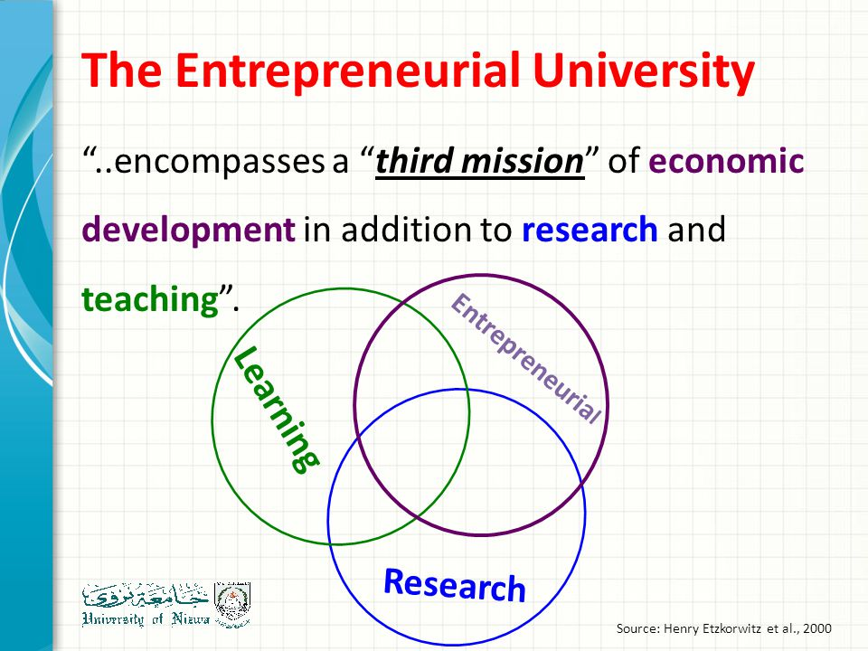 ..encompasses a third mission of economic development in addition to research and teaching .