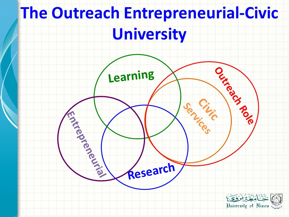 Learning Research Civic Services Entrepreneurial Outreach Role The Outreach Entrepreneurial-Civic University
