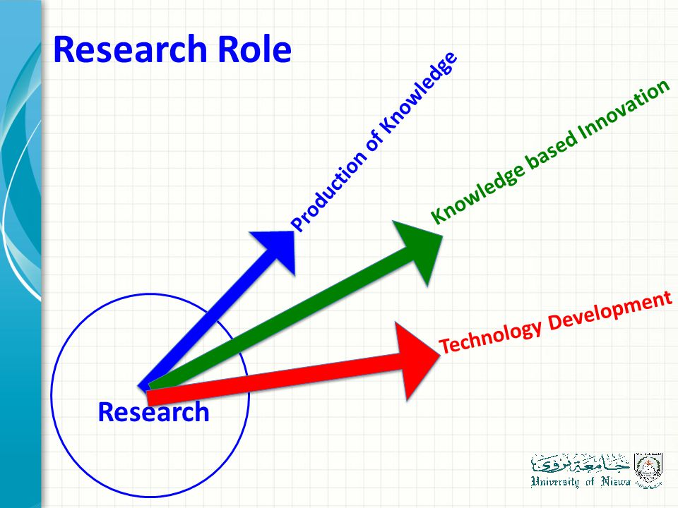 Research Role Research Production of Knowledge Knowledge based Innovation Technology Development