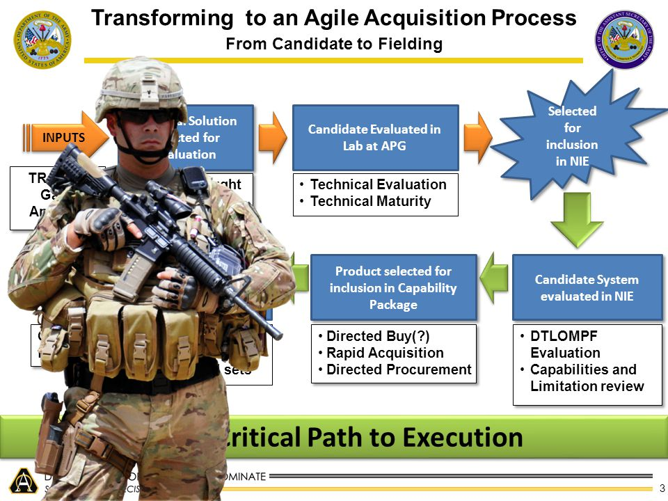 3 Transforming to an Agile Acquisition Process From Candidate to Fielding Potential Solution Selected for evaluation Sources Sought RFI Sources Sought