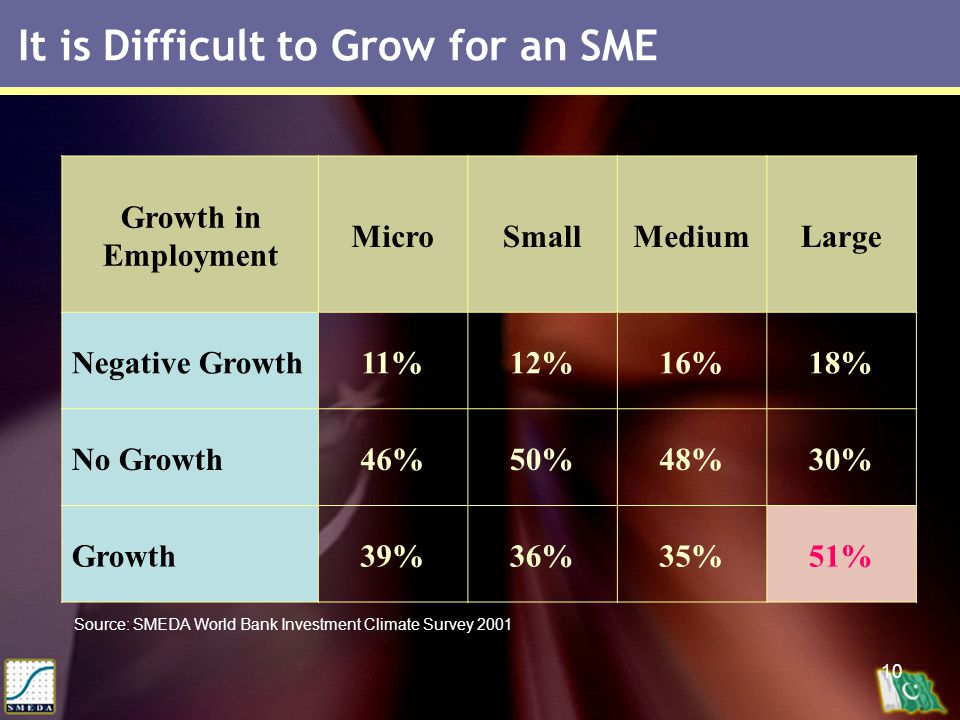 10 It is Difficult to Grow for an SME Growth in Employment MicroSmallMediumLarge Negative Growth11%12%16%18% No Growth46%50%48%30% Growth39%36%35%51% Source: SMEDA World Bank Investment Climate Survey 2001