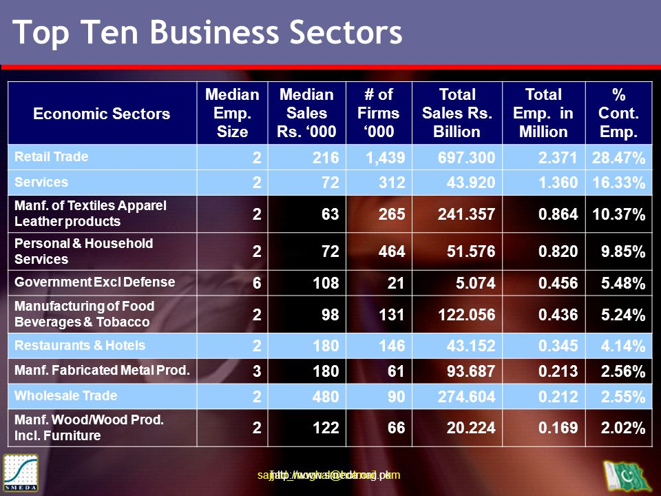 sajjad_moghal@hotmail.com http://www.smeda.org.pk Top Ten Business Sectors Economic Sectors Median Emp. Size Median Sales Rs. '000 # of Firms '000 Tot