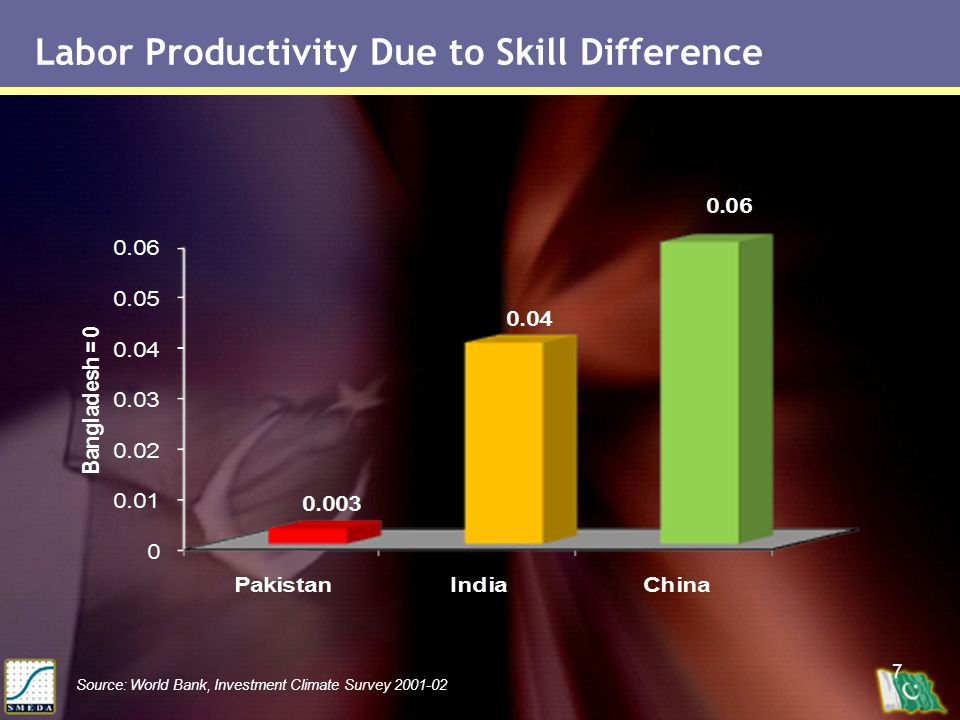 7 Labor Productivity Due to Skill Difference Source: World Bank, Investment Climate Survey 2001-02
