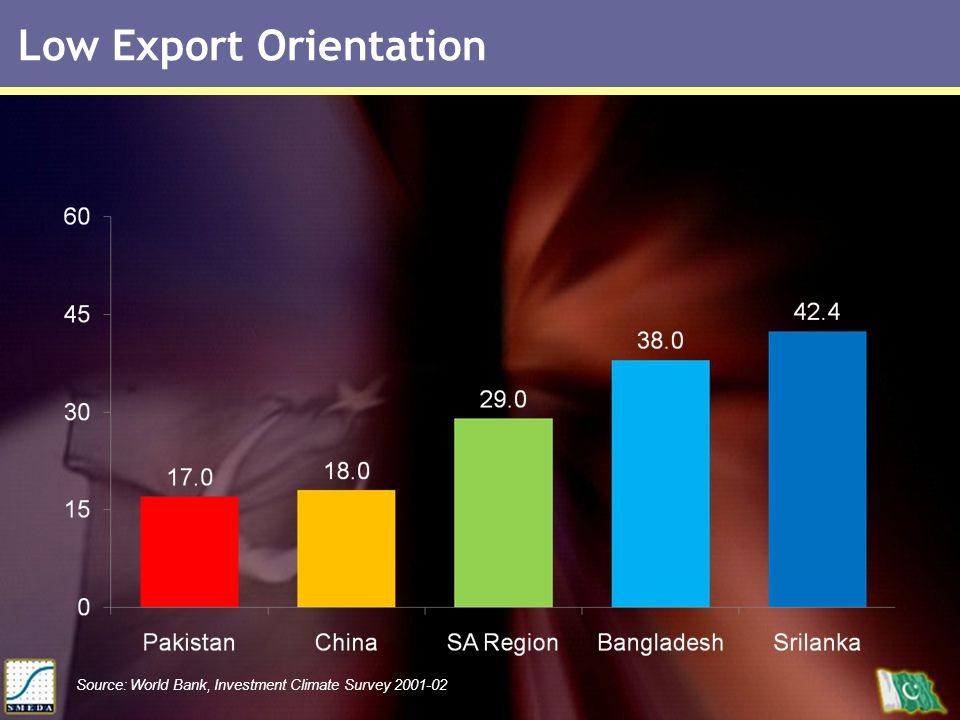 Low Export Orientation Source: World Bank, Investment Climate Survey 2001-02