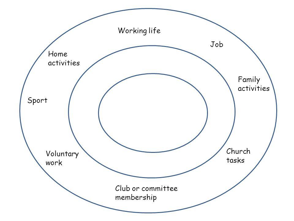 Working life Job Home activities Sport Voluntary work Church tasks Club or committee membership Family activities