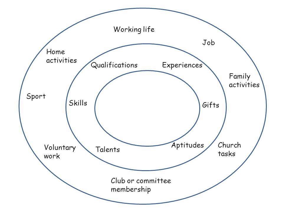 Working life Job Home activities Sport Voluntary work Church tasks Club or committee membership Family activities Skills Qualifications Talents Gifts Aptitudes Experiences