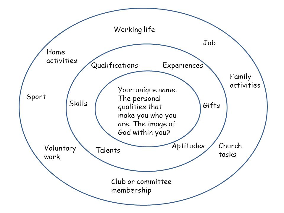 Working life Job Home activities Sport Voluntary work Church tasks Club or committee membership Family activities Your unique name.