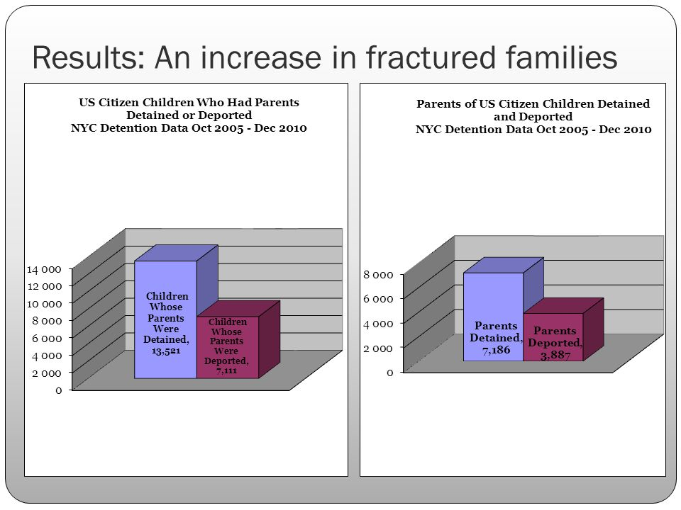 Results: An increase in fractured families