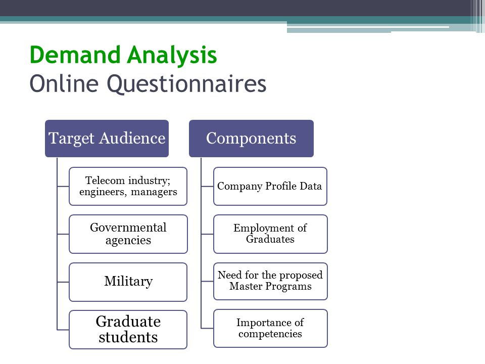 Demand Analysis Online Questionnaires Target Audience Telecom industry; engineers, managers Governmental agencies Military Graduate students Components Company Profile Data Employment of Graduates Need for the proposed Master Programs Importance of competencies