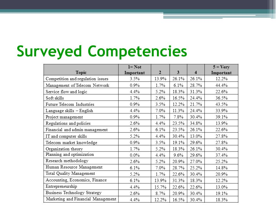Surveyed Competencies Topic 1= Not Important234 5 = Very Important Competition and regulation issues3.5%13.9%26.1% 12.2% Management of Telecom Network0.9%1.7%6.1%28.7%44.4% Service flow and logic4.4%5.2%18.3%31.3%22.6% Soft skills1.7%2.6%16.5%24.4%36.5% Future Telecom Industries0.9%3.5%12.2%21.7%43.5% Language skills – English4.4%7.0%11.3%24.4%33.9% Project management0.9%1.7%7.8%30.4%39.1% Regulations and policies2.6%4.4%23.5%34.8%13.9% Financial and admin management2.6%6.1%23.5%26.1%22.6% IT and computer skills5.2%4.4%30.4%13.0%27.8% Telecom market knowledge0.9%3.5%19.1%29.6%27.8% Organization theory1.7%5.2%18.3%26.1%30.4% Planning and optimization 0.0%4.4%9.6%29.6%37.4% Research methodology 2.6%5.2%20.9%27.0%25.2% Human Resource Management 6.1%7.0%28.7%25.2%14.8% Total Quality Management 5.2%1.7%22.6%30.4%20.9% Accounting, Economics, Finance 6.1%13.9%31.3%18.3%12.2% Entrepreneurship 4.4%15.7%22.6% 13.0% Business Technology Strategy 2.6%8.7%20.9%30.4%19.1% Marketing and Financial Management 4.4%12.2%16.5%30.4%18.3%