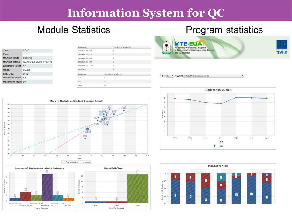 Module Statistics Program statistics Information System for QC