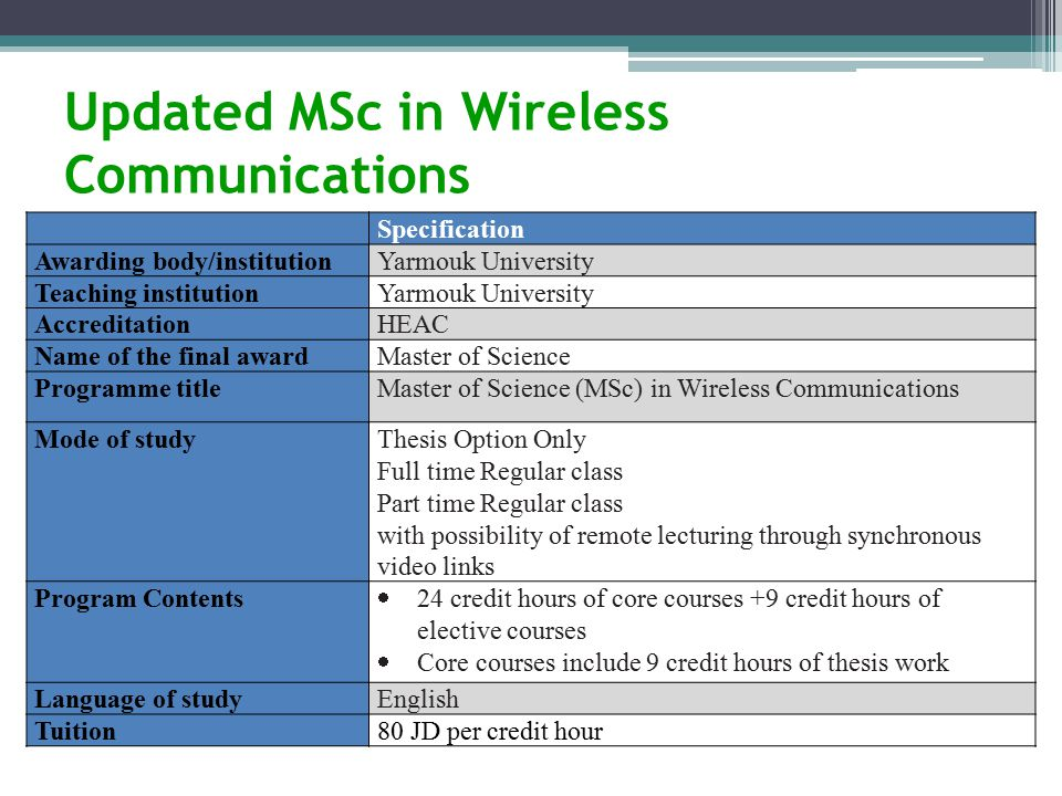 Updated MSc in Wireless Communications Specification Awarding body/institutionYarmouk University Teaching institutionYarmouk University AccreditationHEAC Name of the final awardMaster of Science Programme titleMaster of Science (MSc) in Wireless Communications Mode of studyThesis Option Only Full time Regular class Part time Regular class with possibility of remote lecturing through synchronous video links Program Contents  24 credit hours of core courses +9 credit hours of elective courses  Core courses include 9 credit hours of thesis work Language of studyEnglish Tuition80 JD per credit hour