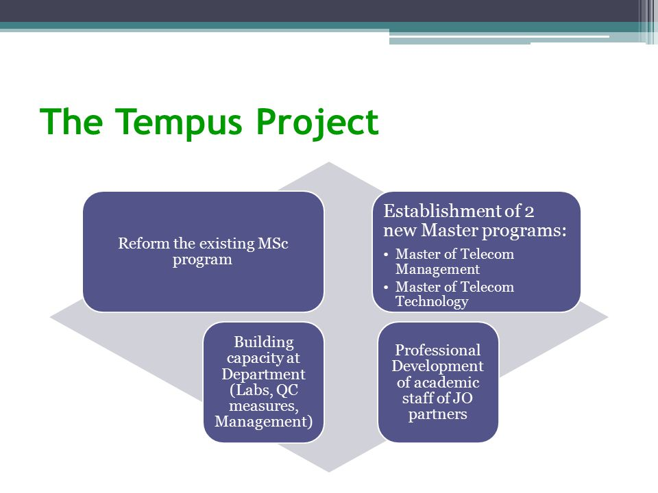 The Tempus Project Reform the existing MSc program Establishment of 2 new Master programs: Master of Telecom Management Master of Telecom Technology Building capacity at Department (Labs, QC measures, Management) Professional Development of academic staff of JO partners