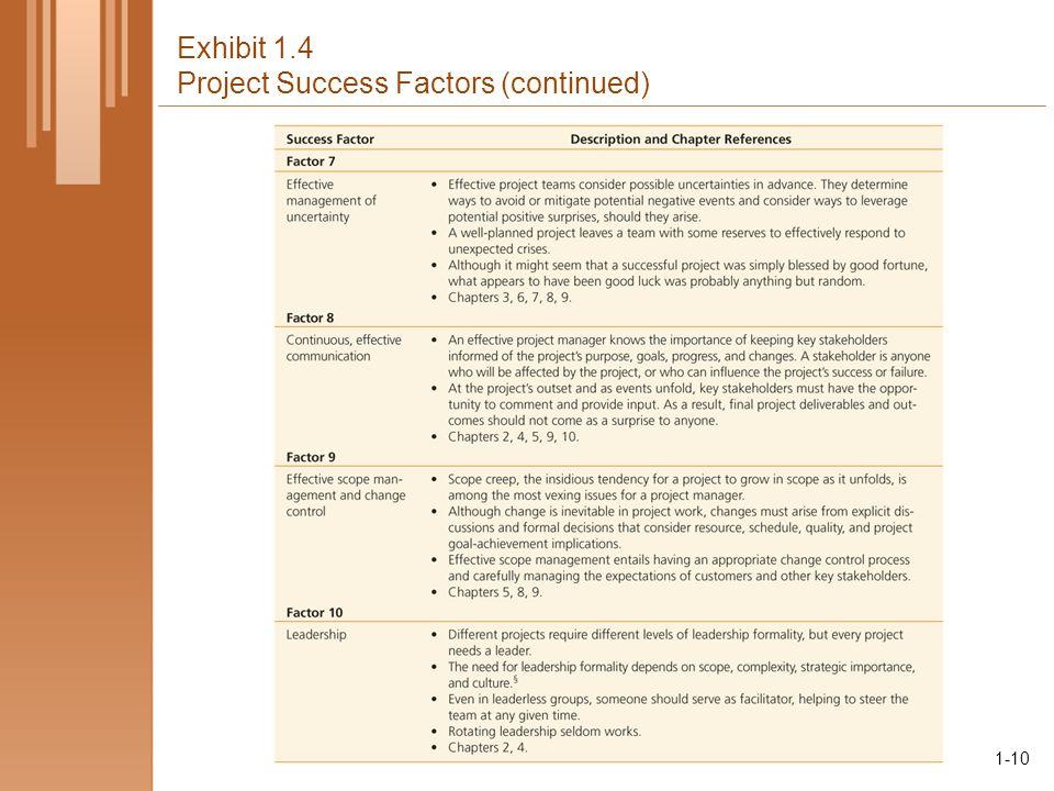 1-10 Exhibit 1.4 Project Success Factors (continued) 1-10