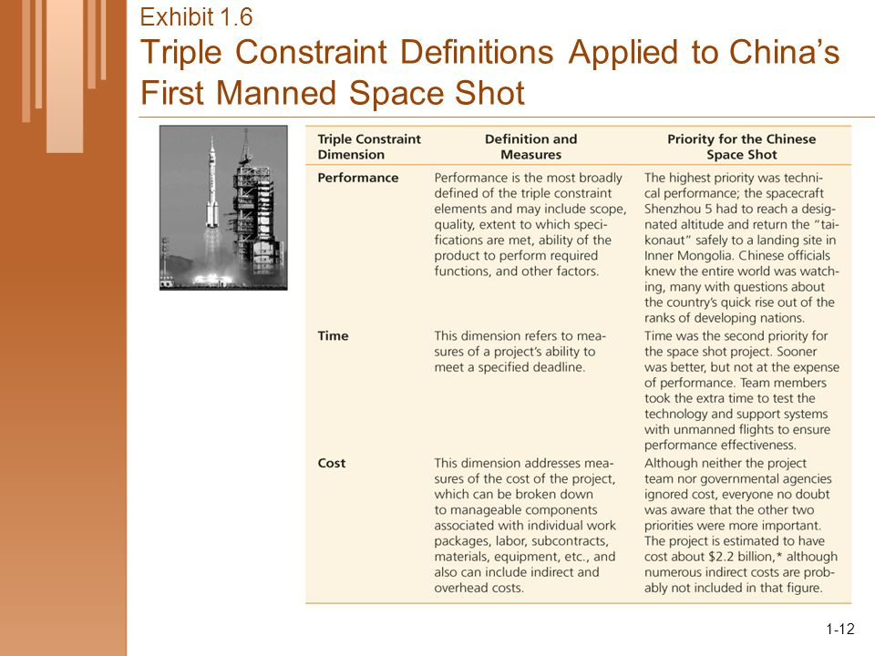1-12 Exhibit 1.6 Triple Constraint Definitions Applied to China's First Manned Space Shot 1-12