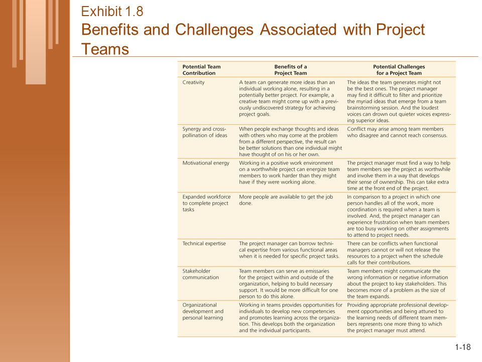 1-18 Exhibit 1.8 Benefits and Challenges Associated with Project Teams 1-18