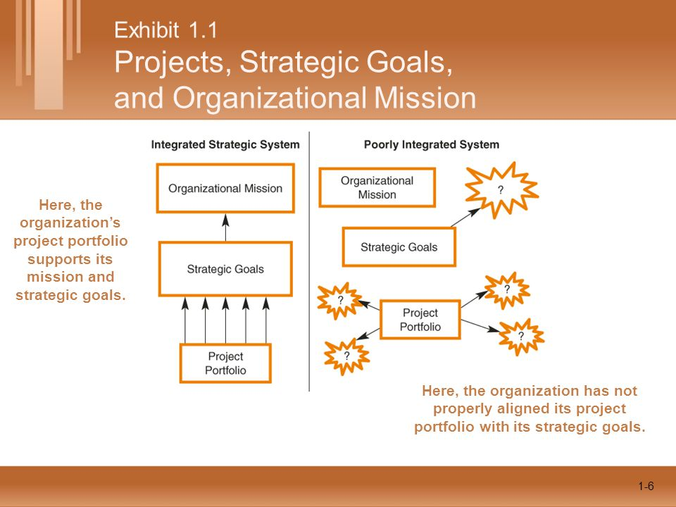 1-6 Exhibit 1.1 Projects, Strategic Goals, and Organizational Mission Here, the organization's project portfolio supports its mission and strategic goals.