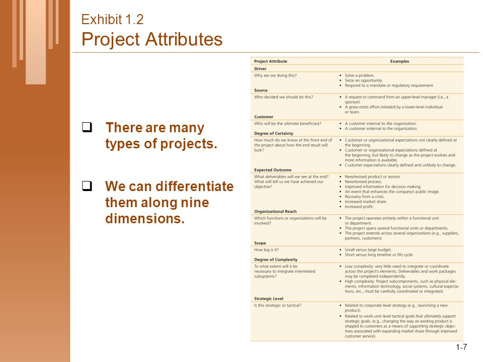1-7 Exhibit 1.2 Project Attributes  There are many types of projects.