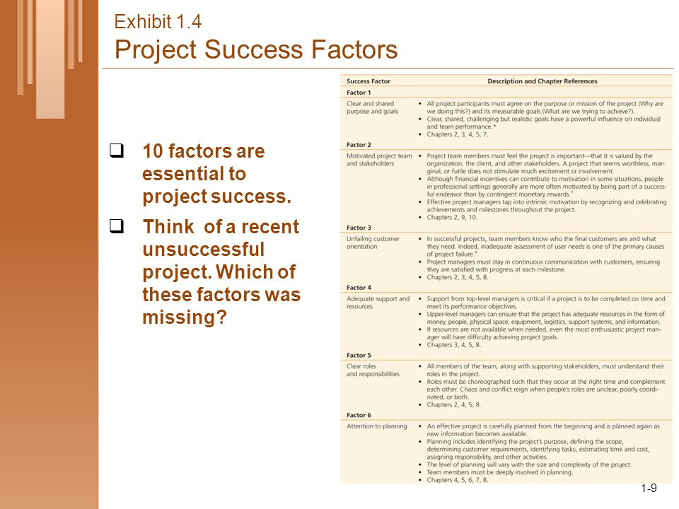 1-9 Exhibit 1.4 Project Success Factors  10 factors are essential to project success.  Think of a recent unsuccessful project. Which of these factor