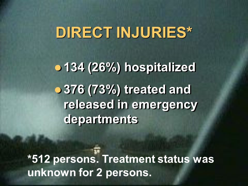 DIRECT INJURIES* 134 (26%) hospitalized 376 (73%) treated and released in emergency departments 134 (26%) hospitalized 376 (73%) treated and released