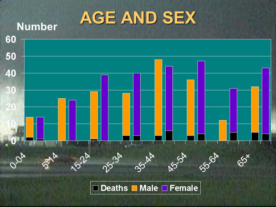 AGE AND SEX Number