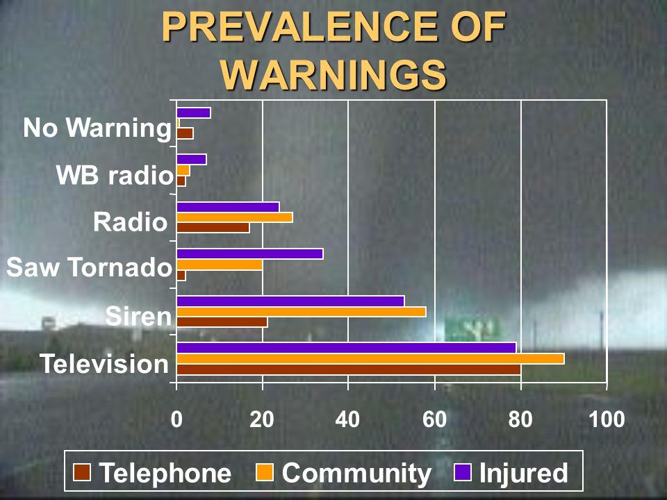 PREVALENCE OF WARNINGS 020406080100 Television Siren Saw Tornado Radio WB radio No Warning TelephoneCommunityInjured