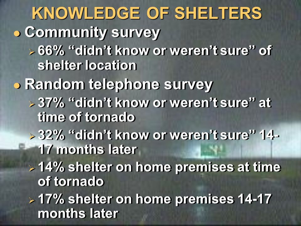 "KNOWLEDGE OF SHELTERS Community survey  66% ""didn't know or weren't sure"" of shelter location Random telephone survey  37% ""didn't know or weren't s"
