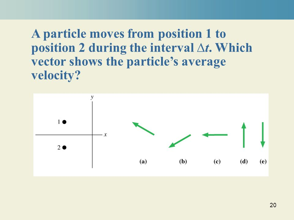 20 A particle moves from position 1 to position 2 during the interval ∆t.