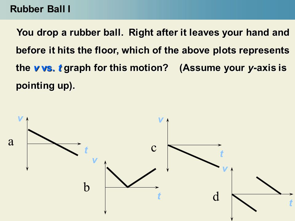 Rubber Ball I v t a v t b v t c v t d You drop a rubber ball. Right after it leaves your hand and before it hits the floor, which of the above plots r