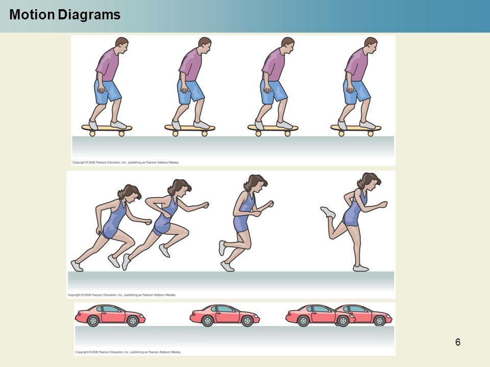 6 Motion Diagrams