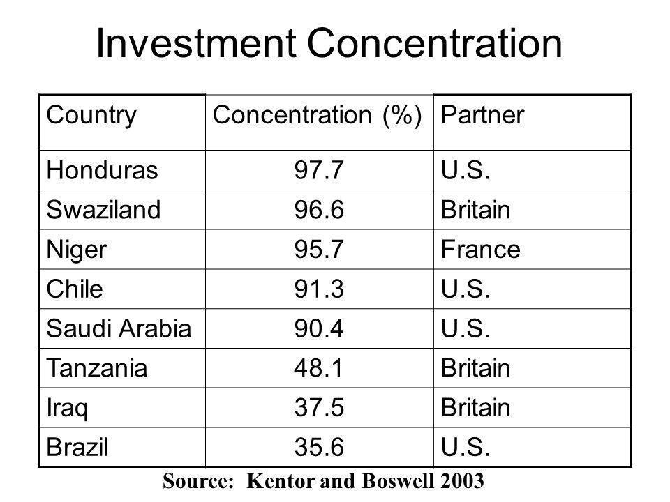 Investment Concentration CountryConcentration (%)Partner Honduras97.7U.S. Swaziland96.6Britain Niger95.7France Chile91.3U.S. Saudi Arabia90.4U.S. Tanz